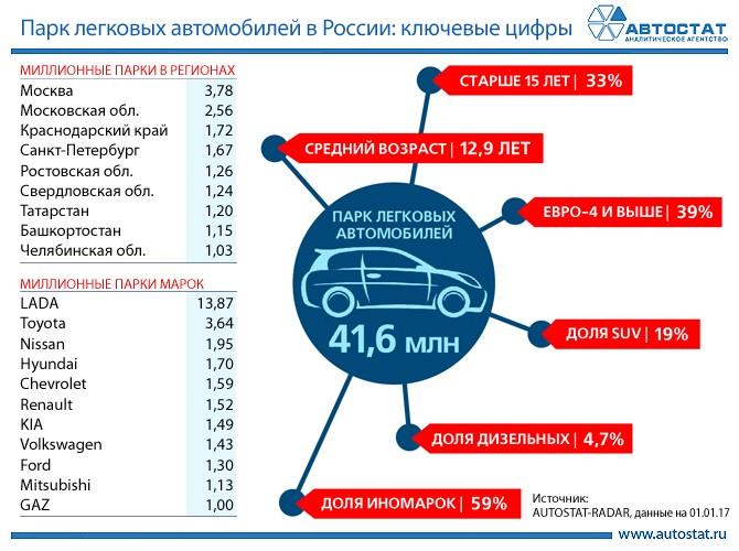 Рейтинг SUV